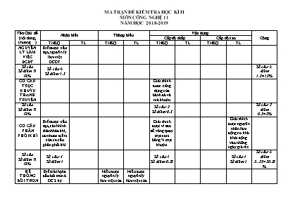 Ma trận đề kiểm tra học kỳ 2 môn Công nghệ 11 - Năm học 2018-2019