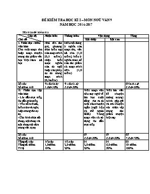 Đề kiểm tra học kì I – Nôn Ngữ văn 9 - Năm học 2016-2017