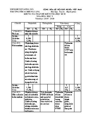 Khung ma trận đề kiểm tra học kì II môn Hóa học 9 - Năm học 2019-2020 -Trường THCS Chiềng Cang
