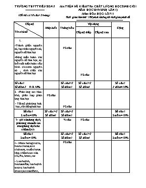 Ma trận đề kiểm tra chất lượng học sinh giỏi trường môn Hóa học Lớp 11 (Lần 1) - Năm học 2019-2020 - Trường THPT Triệu Sơn 5