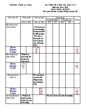 Ma trận đề kiểm tra học kỳ II môn Công nghệ Lớp 8 - Năm học 2019-2020 - Trường THCS Lai Hòa