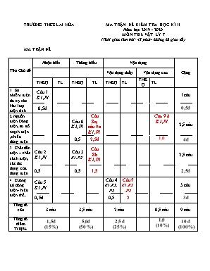 Ma trận đề kiểm tra học kỳ II môn Vật lý 7 - Năm học 2019-2020 - Trường THCS Lai Hòa