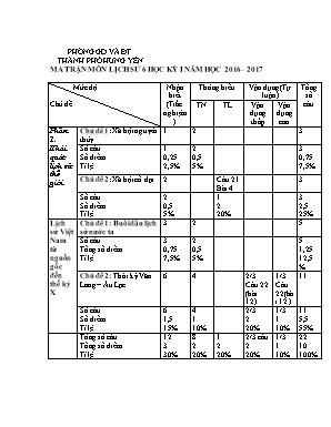 Ma trận môn Lịch sử 6 học kỳ I - Năm học 2016-2017 - Trường THCS Hùng Cường