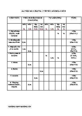 Ma trận và đề kiểm tra một tiết môn Hóa học Lớp 9