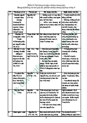 Tổng hợp kiến thức Ngữ văn Lớp 9 - Giáo viên THCS Vĩnh Phúc