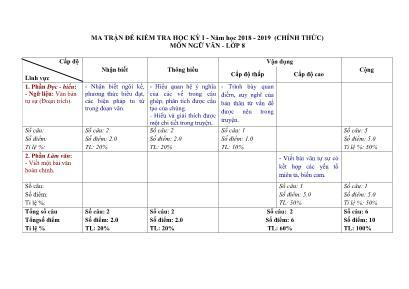 Ma trận đề kiểm tra học kỳ I môn Ngữ văn Lớp 8 - Năm học 2018-2019 (Chính thức)