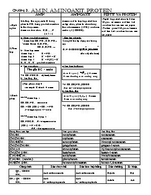 Bài tập Hóa học Lớp 12 - Chương 3: Amin, aminoaxit, protein