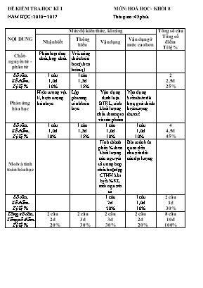 Ma trận và đề khảo sát chất lượng học kì I môn Hóa học Lớp 8 - Năm học 2016-2017 - Trường THCS Trường Thi (Có đáp án)