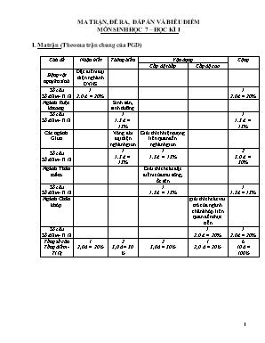 Ma trận và đề kiểm tra học kì I môn Sinh học Lớp 7 - Năm học 2016-2017 - Trường THCS Trường Thi (Có đáp án)